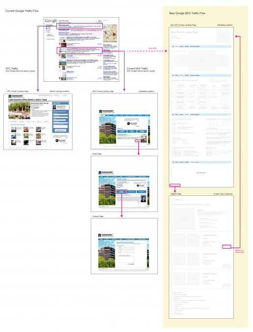 BusinesSuites 2008 Landing Page Redesign PPC/SEO Traffic Flow Diagram