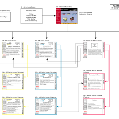 "Fujitsu Lifebook In-Store ""Attract Loop"" Content Flow Navigration Map"