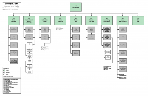 Standard & Poor's Consumer Services Division Site Map – Consumer Area