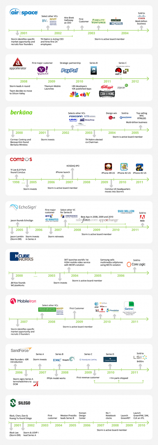 storm-ventures-timeline-graphics-of-founding-companies